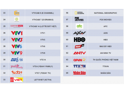 Danh sách kênh HCTV